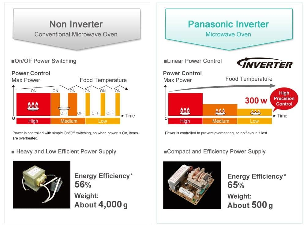 What is Microwave Oven Inverter Technology