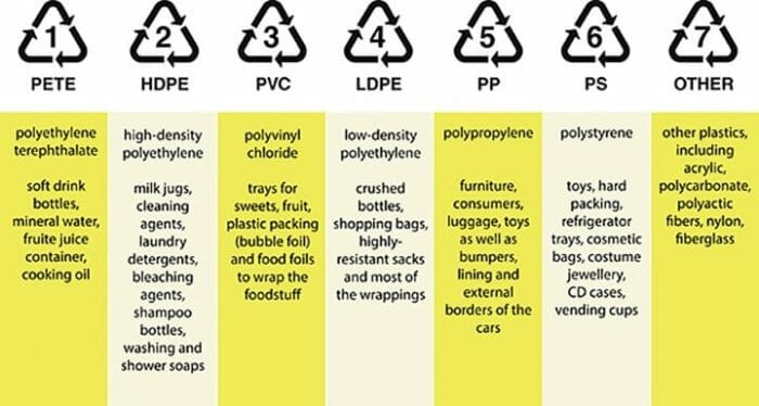 plastic recycling number