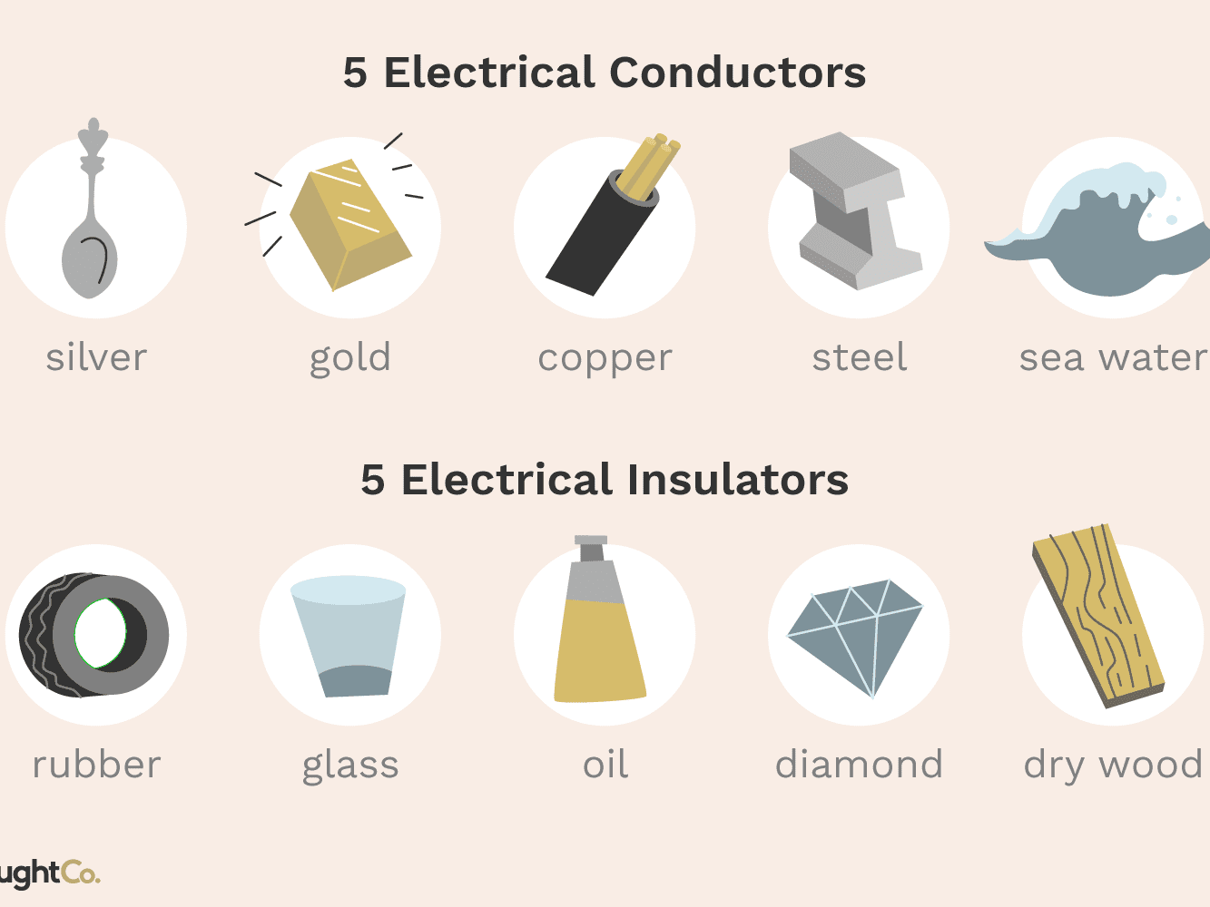 electrical conductor vs insulators